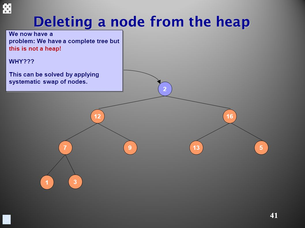 41 Deleting a node from the heap We now have a problem: We have a complete tree but this is not a heap.