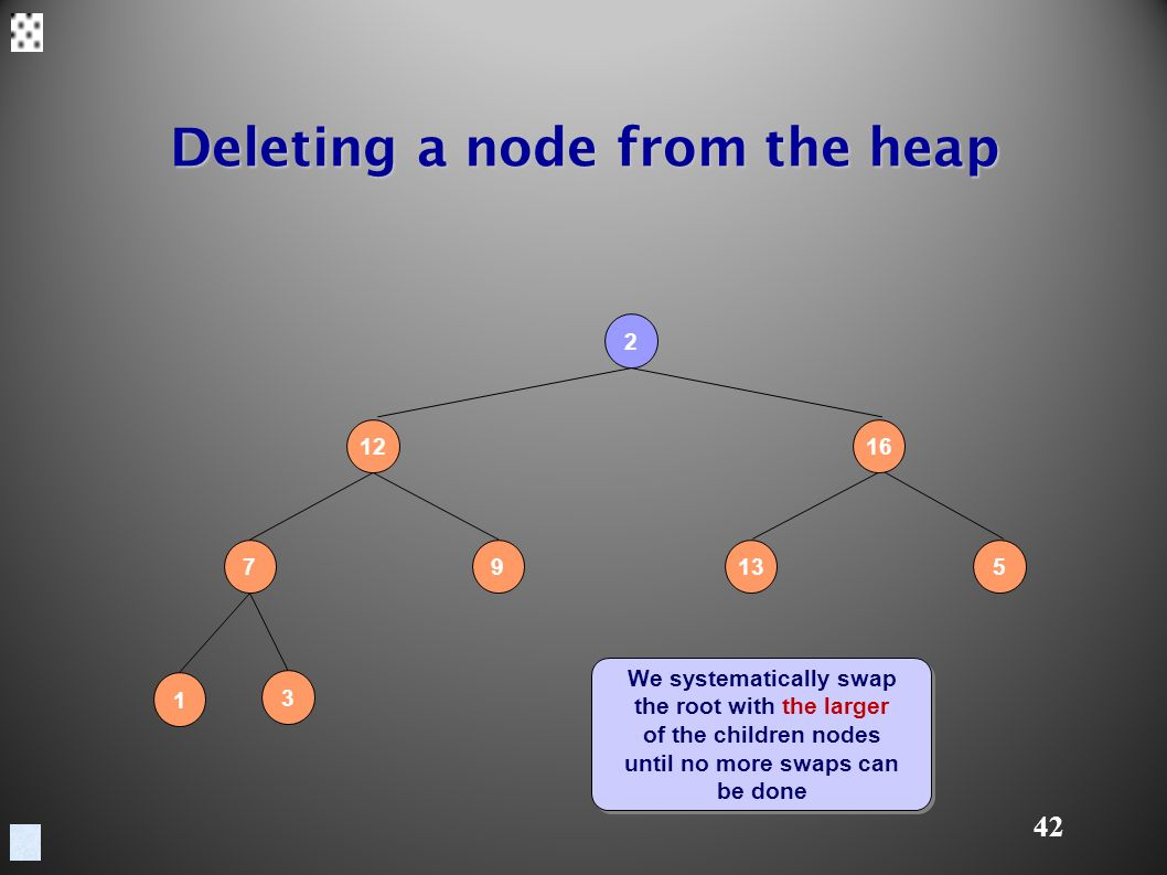 42 Deleting a node from the heap We systematically swap the root with the larger of the children nodes until no more swaps can be done We systematically swap the root with the larger of the children nodes until no more swaps can be done
