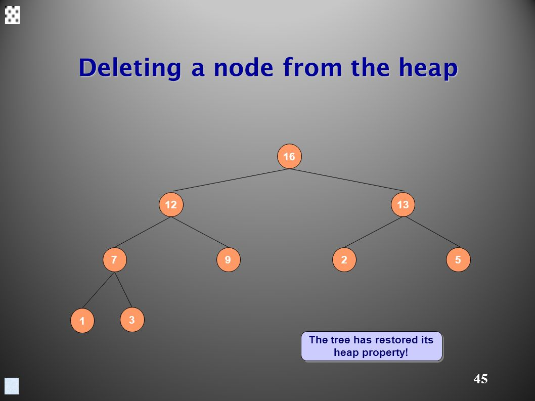45 Deleting a node from the heap The tree has restored its heap property.