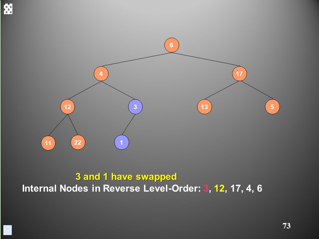 and 1 have swapped 3 and 1 have swapped Internal Nodes in Reverse Level-Order: 3, 12, 17, 4, 6