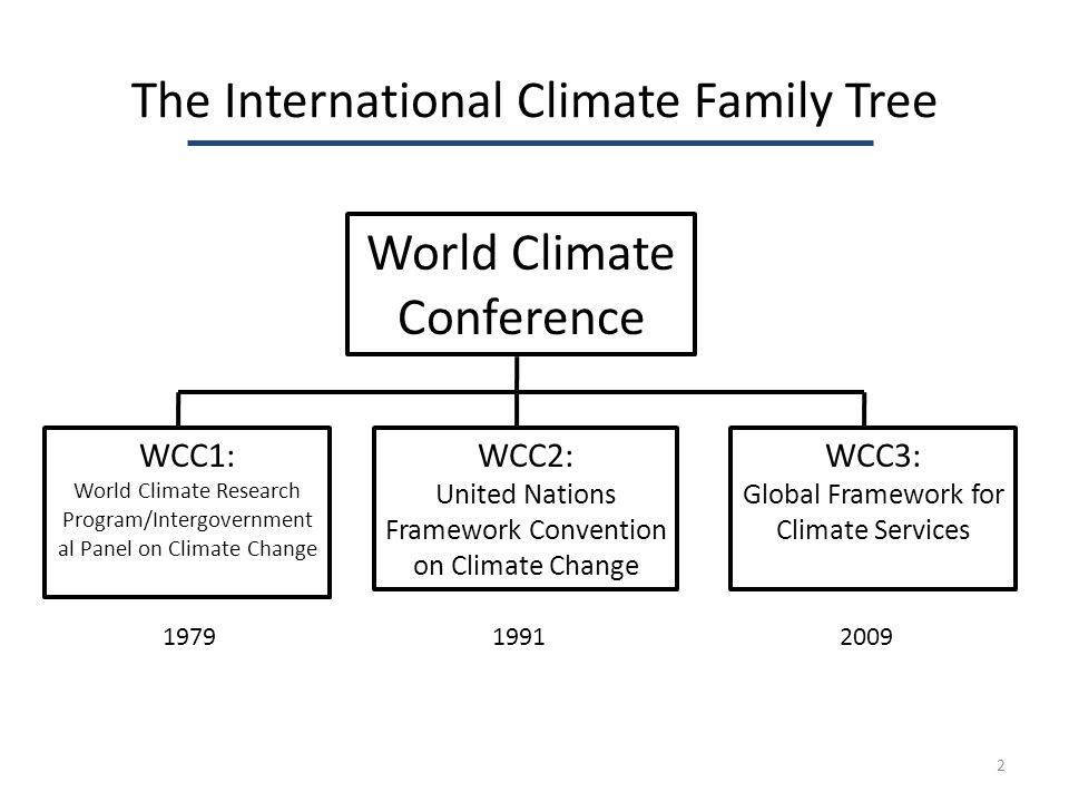 The International Climate Family Tree World Climate Conference WCC1: World Climate Research Program/Intergovernment al Panel on Climate Change WCC2: United Nations Framework Convention on Climate Change WCC3: Global Framework for Climate Services