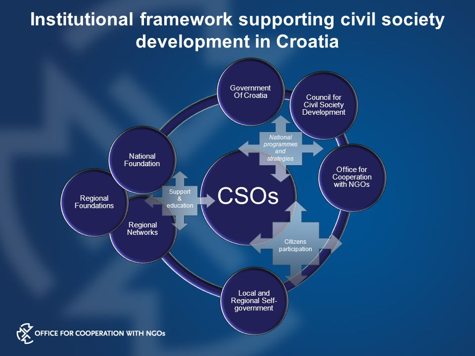 Institutional framework supporting civil society development in Croatia CSOs Government Of Croatia Council for Civil Society Development Office for Cooperation with NGOs Local and Regional Self- government Regional Networks Regional Foundations National Foundation National programmes and strategies Citizens participation Support & education