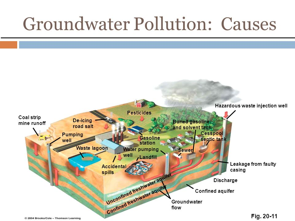 Groundwater Pollution: Causes Coal strip mine runoff Pumping well Waste lagoon Accidental spills Groundwater flow Confined aquifer Discharge Leakage from faulty casing Hazardous waste injection well Pesticides Gasoline station Buried gasoline and solvent tank Sewer Cesspool septic tank De-icing road salt Unconfined freshwater aquifer Confined freshwater aquifer Water pumping well Landfill Fig.