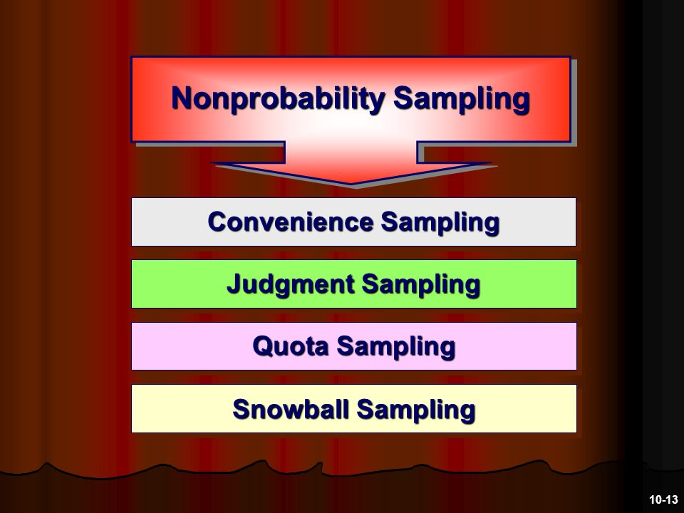 Snowball Sampling Convenience Sampling Nonprobability Sampling Judgment Sampling Quota Sampling 10-13