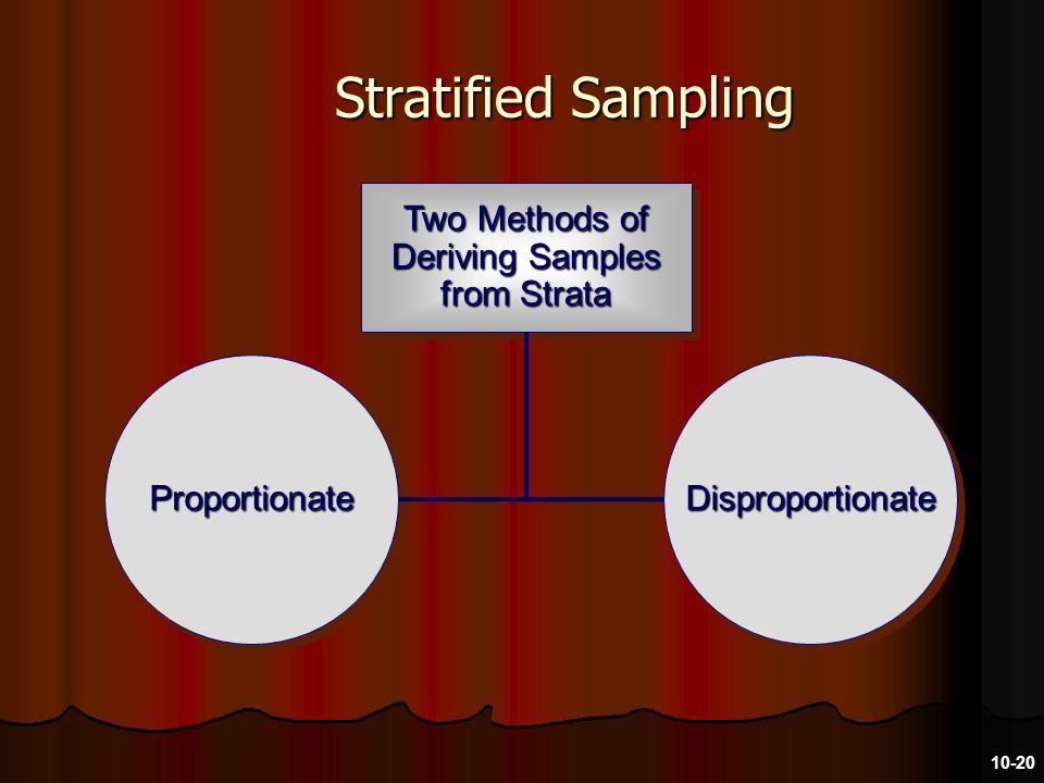 Stratified Sampling Two Methods of Deriving Samples from Strata ProportionateProportionateDisproportionateDisproportionate 10-20