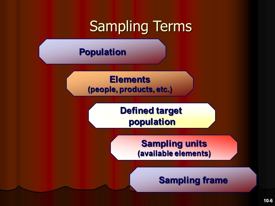 Population Elements (people, products, etc.) Defined target population Sampling units (available elements) Sampling frame Sampling Terms 10-6