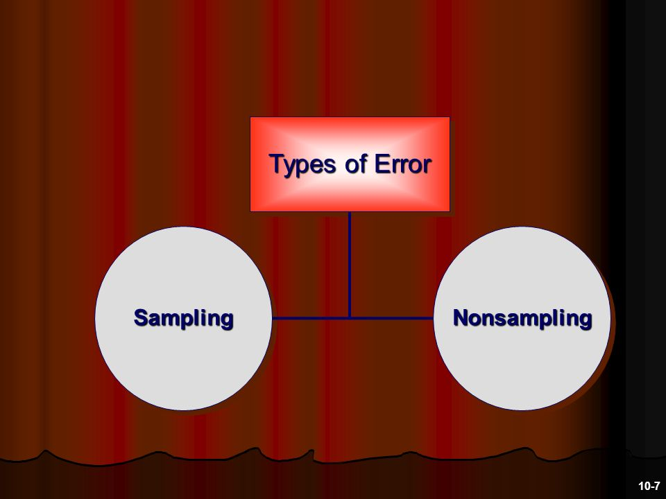 Types of Error SamplingSamplingNonsamplingNonsampling 10-7