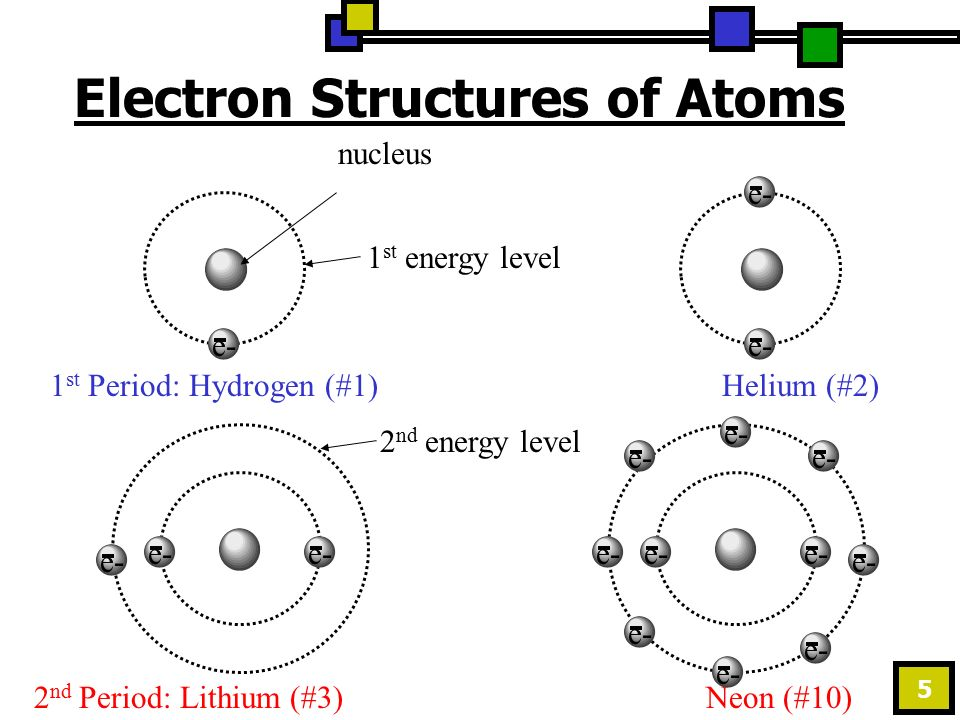 5 e- 1 st Period: Hydrogen (#1)Helium (#2) nucleuse- 2 nd Period: Lithium (#3)Neon (#10) e- 1 st energy level 2 nd energy level Electron Structures of Atoms