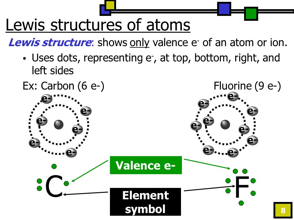 8 Lewis structures of atoms Lewis structure: shows only valence e - of an atom or ion.
