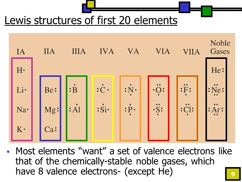 9 Lewis structures of first 20 elements  Most elements want a set of valence electrons like that of the chemically-stable noble gases, which have 8 valence electrons- (except He)