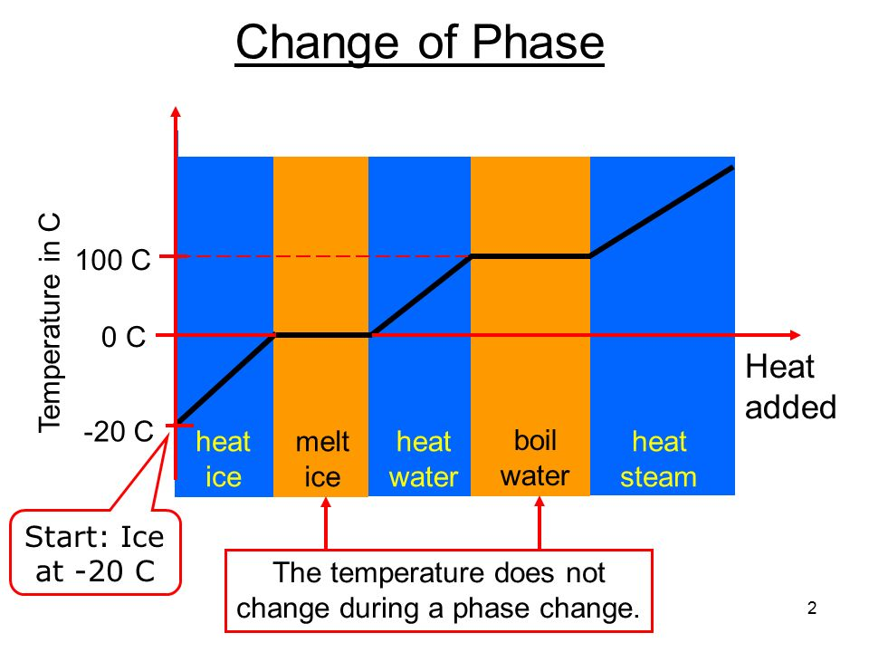 2 Change of Phase Heat added Temperature in C -20 C 0 C 100 C heat ice melt ice heat water boil water heat steam The temperature does not change during a phase change.