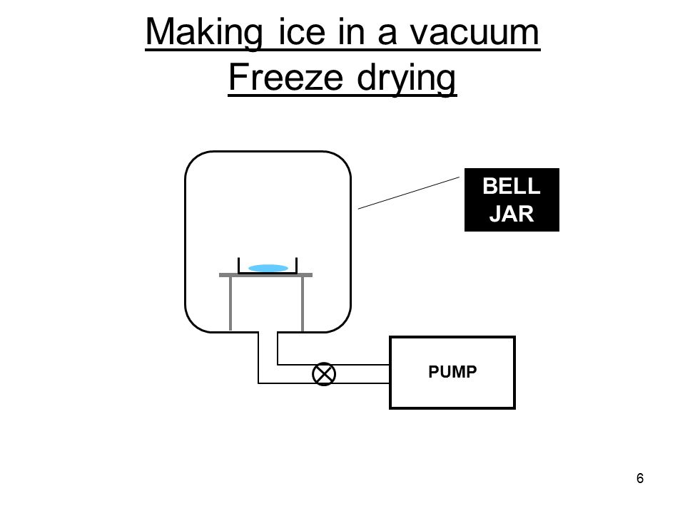 6 Making ice in a vacuum Freeze drying PUMP BELL JAR