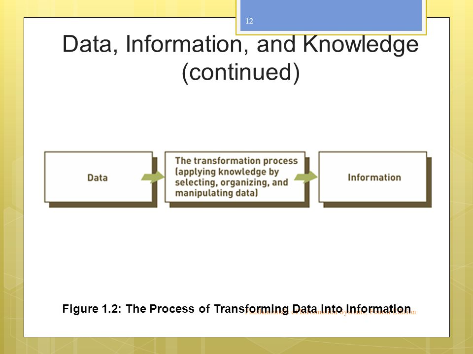 Fundamentals of Information Systems, Fourth Edition 12 Figure 1.2: The Process of Transforming Data into Information Data, Information, and Knowledge (continued)