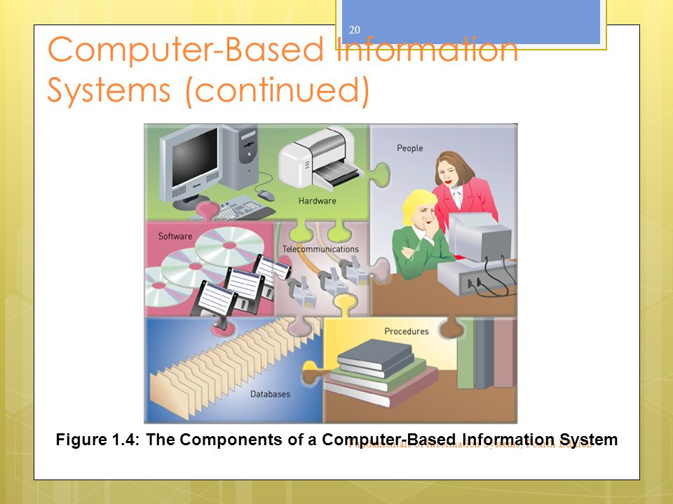 Computer-Based Information Systems (continued) Fundamentals of Information Systems, Fourth Edition 20 Figure 1.4: The Components of a Computer-Based Information System