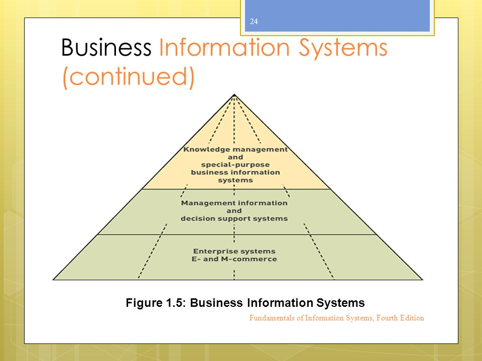 Business Information Systems (continued) Fundamentals of Information Systems, Fourth Edition 24 Figure 1.5: Business Information Systems
