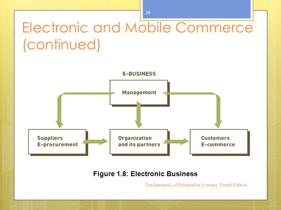 Electronic and Mobile Commerce (continued) Fundamentals of Information Systems, Fourth Edition 26 Figure 1.8: Electronic Business
