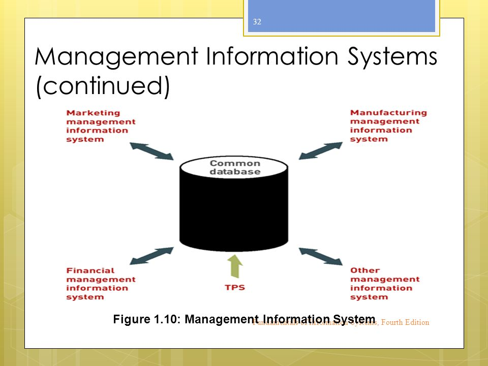Management Information Systems (continued) Fundamentals of Information Systems, Fourth Edition 32 Figure 1.10: Management Information System