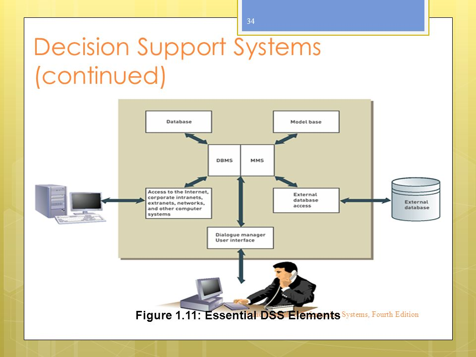 Decision Support Systems (continued) Fundamentals of Information Systems, Fourth Edition 34 Figure 1.11: Essential DSS Elements