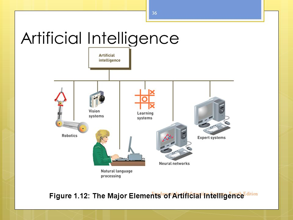 Artificial Intelligence Fundamentals of Information Systems, Fourth Edition 36 Figure 1.12: The Major Elements of Artificial Intelligence