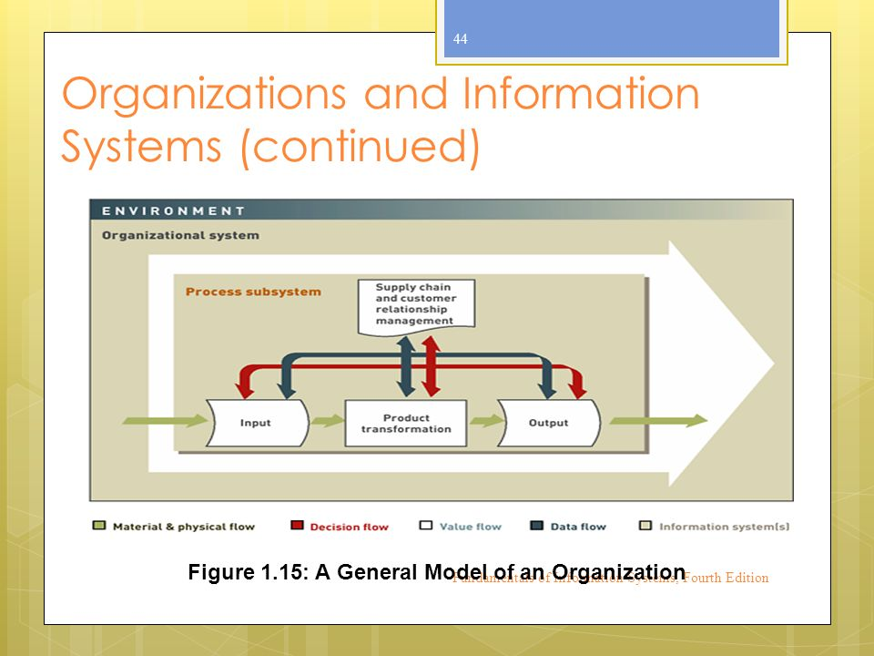 Organizations and Information Systems (continued) Fundamentals of Information Systems, Fourth Edition 44 Figure 1.15: A General Model of an Organization