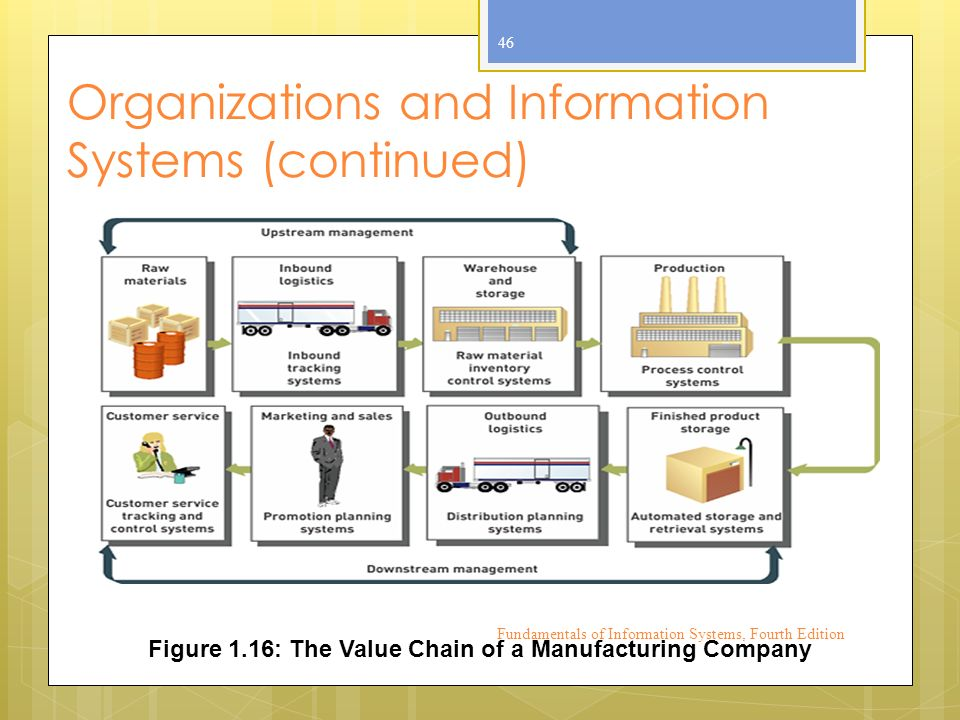 Organizations and Information Systems (continued) Fundamentals of Information Systems, Fourth Edition 46 Figure 1.16: The Value Chain of a Manufacturing Company