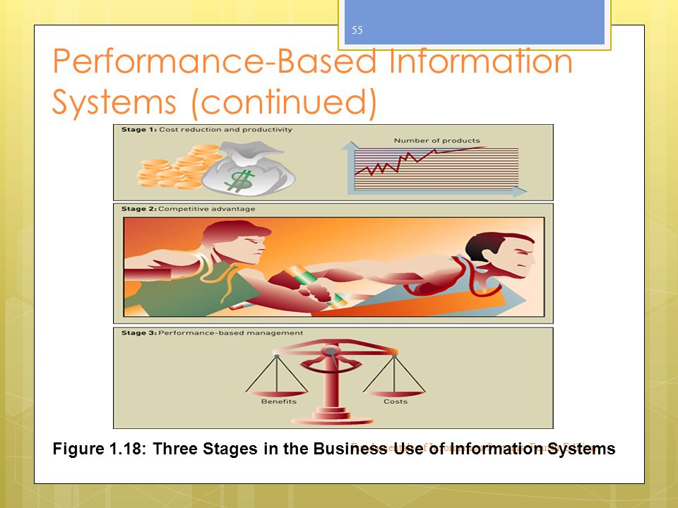 Performance-Based Information Systems (continued) Fundamentals of Information Systems, Fourth Edition 55 Figure 1.18: Three Stages in the Business Use of Information Systems