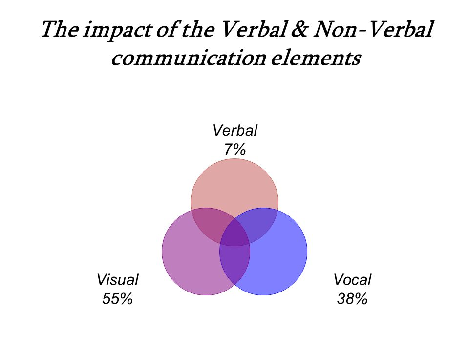 The impact of the Verbal & Non-Verbal communication elements Verbal 7% Vocal 38% Visual 55%
