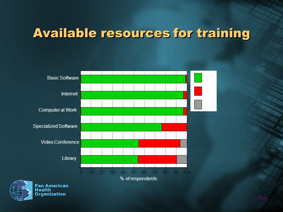 2004 Pan American Health Organization Available resources for training