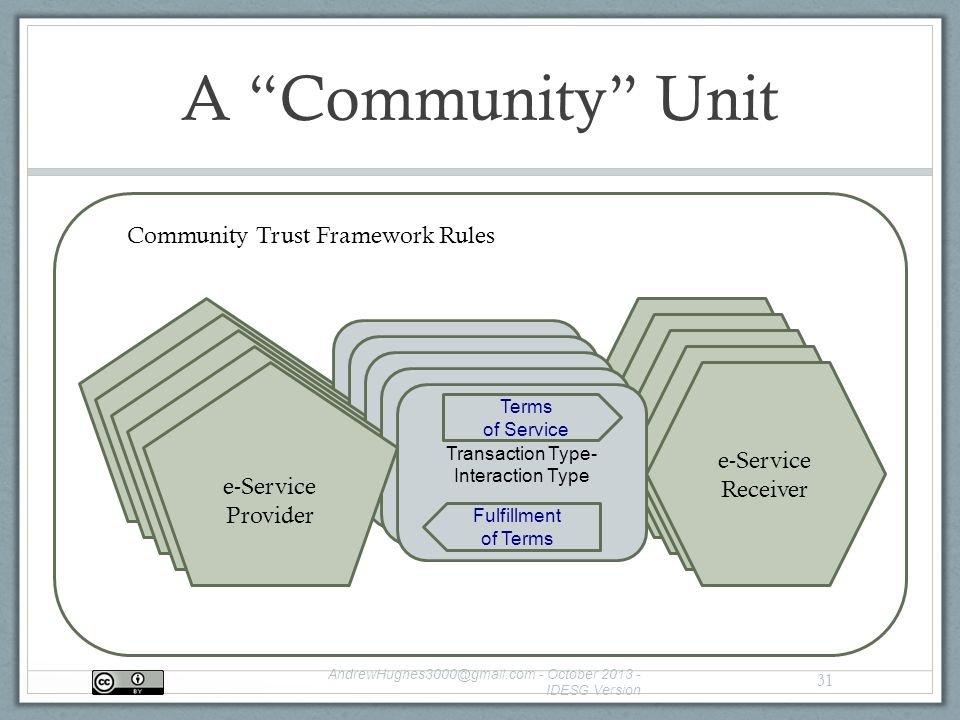 A Community Unit - October IDESG Version 31 e-Service Provider e-Service Consumer Transaction Interaction Terms of Service Fulfillment of Terms Community Trust Framework Rules e-Service Provider e-Service Consumer Transaction Interaction Terms of Service Fulfillment of Terms e-Service Provider e-Service Consumer Transaction Interaction Terms of Service Fulfillment of Terms e-Service Provider e-Service Consumer Transaction Interaction Terms of Service Fulfillment of Terms e-Service Provider e-Service Receiver Transaction Type- Interaction Type Terms of Service Fulfillment of Terms