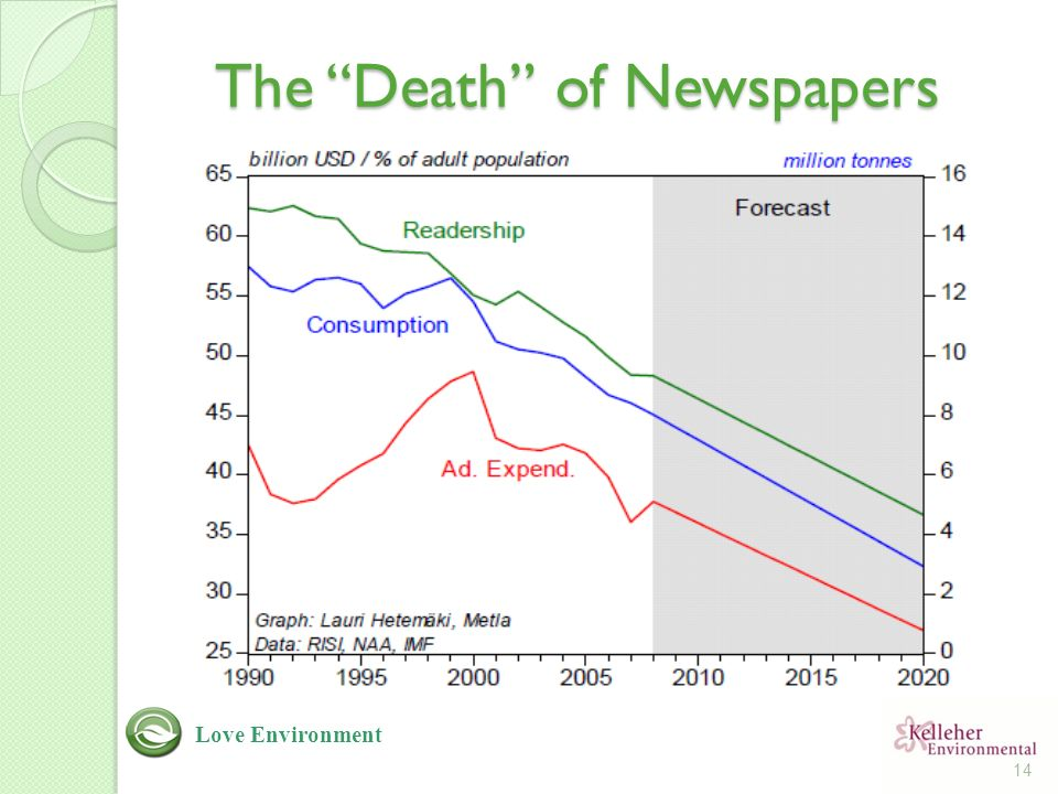 The Death of Newspapers 14 Love Environment