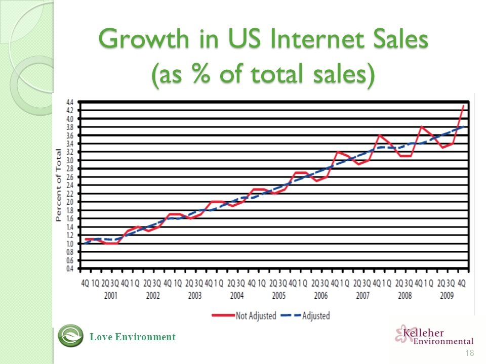 Growth in US Internet Sales (as % of total sales) 18 Love Environment