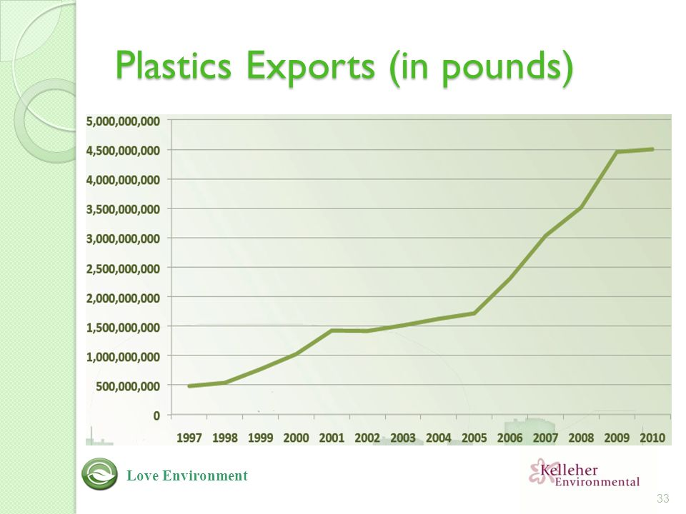 Plastics Exports (in pounds) Plastic export graph from Jerry Powell presentation at Halifax 33 Love Environment