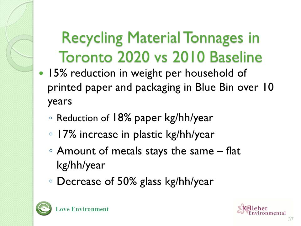 Recycling Material Tonnages in Toronto 2020 vs 2010 Baseline 15% reduction in weight per household of printed paper and packaging in Blue Bin over 10 years ◦ Reduction of 18% paper kg/hh/year ◦ 17% increase in plastic kg/hh/year ◦ Amount of metals stays the same – flat kg/hh/year ◦ Decrease of 50% glass kg/hh/year 37 Love Environment