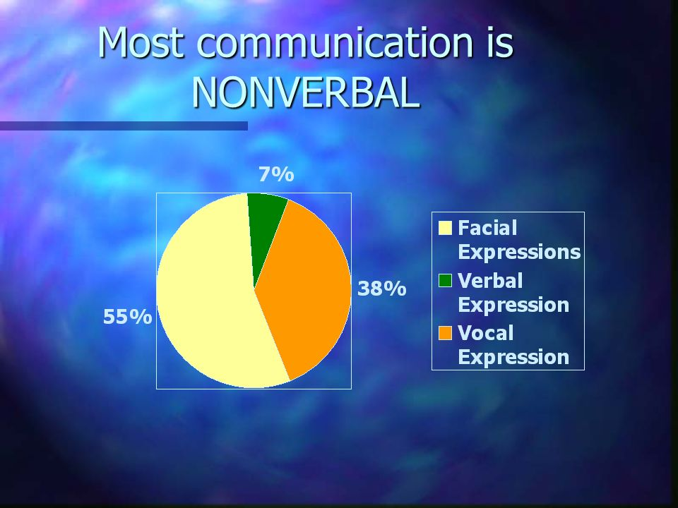 Nonverbal Communication n Sending and Receiving messages without the use of words.