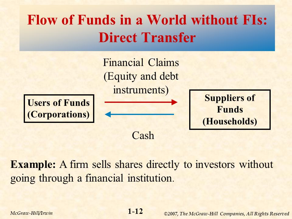 ©2007, The McGraw-Hill Companies, All Rights Reserved 1-12 McGraw-Hill/Irwin Flow of Funds in a World without FIs: Direct Transfer Users of Funds (Corporations) Suppliers of Funds (Households) Financial Claims (Equity and debt instruments) Cash Example: A firm sells shares directly to investors without going through a financial institution.