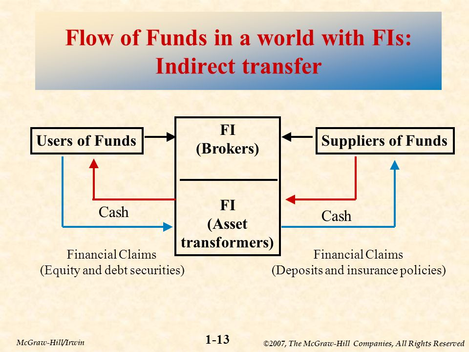 ©2007, The McGraw-Hill Companies, All Rights Reserved 1-13 McGraw-Hill/Irwin Flow of Funds in a world with FIs: Indirect transfer Users of Funds FI (Brokers) FI (Asset transformers) Suppliers of Funds Financial Claims (Equity and debt securities) Financial Claims (Deposits and insurance policies) Cash