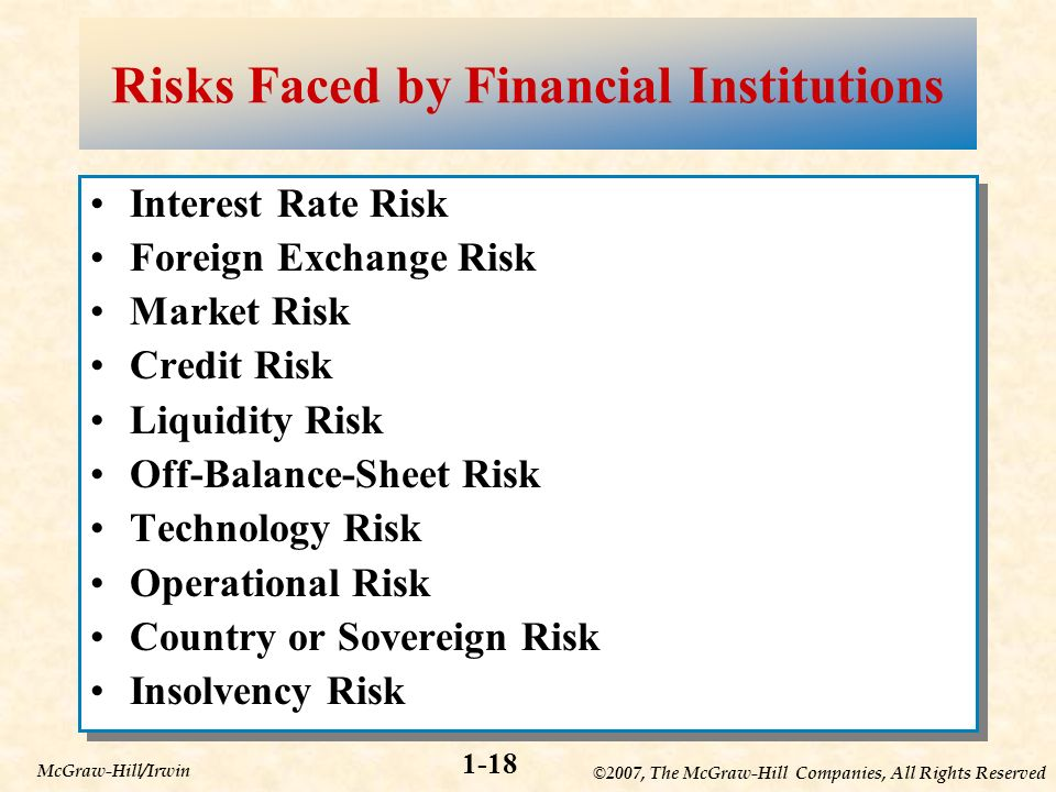 ©2007, The McGraw-Hill Companies, All Rights Reserved 1-18 McGraw-Hill/Irwin Risks Faced by Financial Institutions Interest Rate Risk Foreign Exchange Risk Market Risk Credit Risk Liquidity Risk Off-Balance-Sheet Risk Technology Risk Operational Risk Country or Sovereign Risk Insolvency Risk Interest Rate Risk Foreign Exchange Risk Market Risk Credit Risk Liquidity Risk Off-Balance-Sheet Risk Technology Risk Operational Risk Country or Sovereign Risk Insolvency Risk