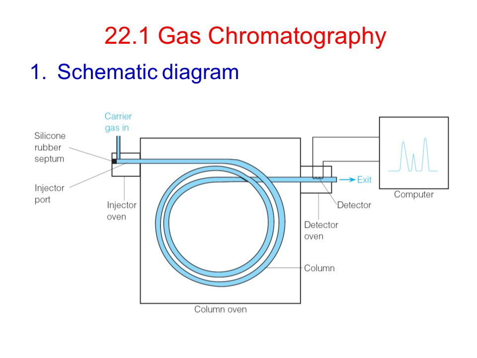 Chapter 22 GC & LC Gas Chromatography 1.Schematic diagram. - ppt ...