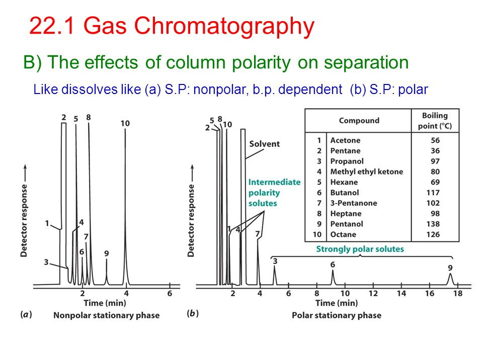 Chapter 22 GC & LC Gas Chromatography 1 Schematic diagram