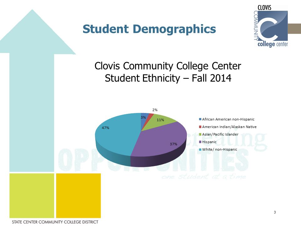 Student Demographics Clovis Community College Center Student Ethnicity – Fall