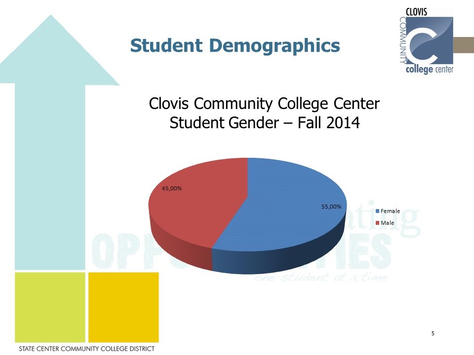 Student Demographics Clovis Community College Center Student Gender – Fall