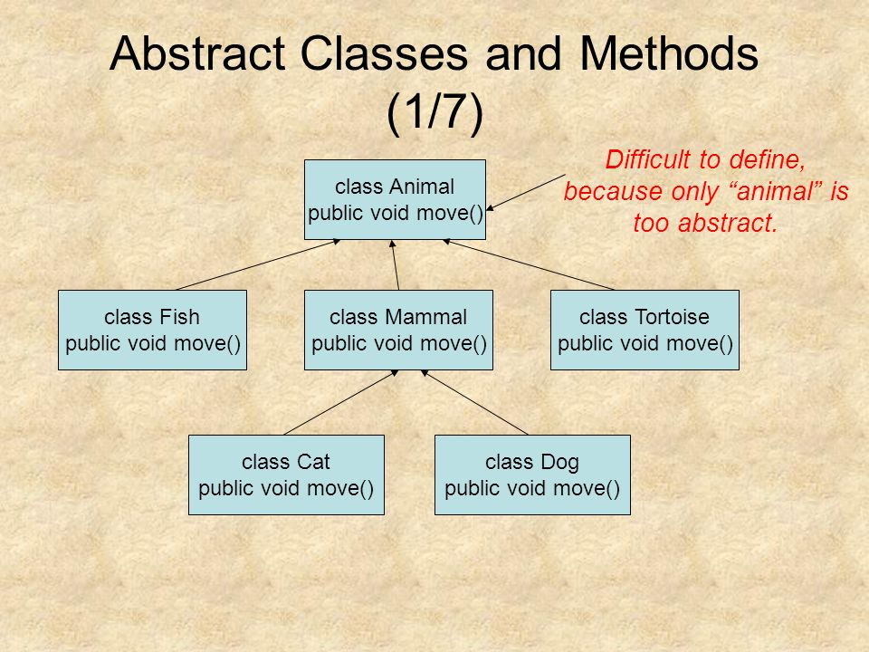 Abstract Classes and Methods (1/7) class Animal public void move() class Mammal public void move() class Fish public void move() class Tortoise public void move() class Cat public void move() class Dog public void move() Difficult to define, because only animal is too abstract.