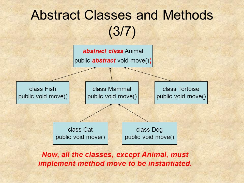Abstract Classes and Methods (3/7) abstract class Animal public abstract void move() ; class Mammal public void move() class Fish public void move() class Tortoise public void move() class Cat public void move() class Dog public void move() Now, all the classes, except Animal, must implement method move to be instantiated.