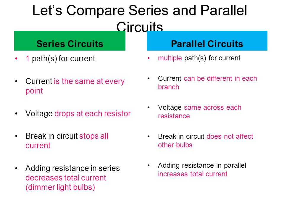 Let's Compare Series and Parallel Circuits Series Circuits 1 path(s) for current Current is the same at every point Voltage drops at each resistor Break in circuit stops all current Adding resistance in series decreases total current (dimmer light bulbs) Parallel Circuits multiple path(s) for current Current can be different in each branch Voltage same across each resistance Break in circuit does not affect other bulbs Adding resistance in parallel increases total current