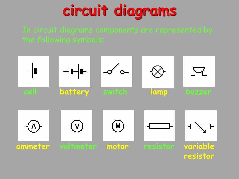 circuit diagrams In circuit diagrams components are represented by the following symbols; cellbatteryswitchlamp motorammetervoltmeter buzzer resistorvariable resistor