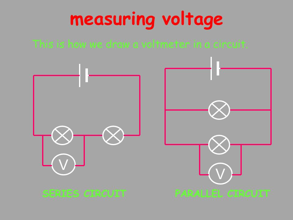 measuring voltage V This is how we draw a voltmeter in a circuit. SERIES CIRCUITPARALLEL CIRCUIT V