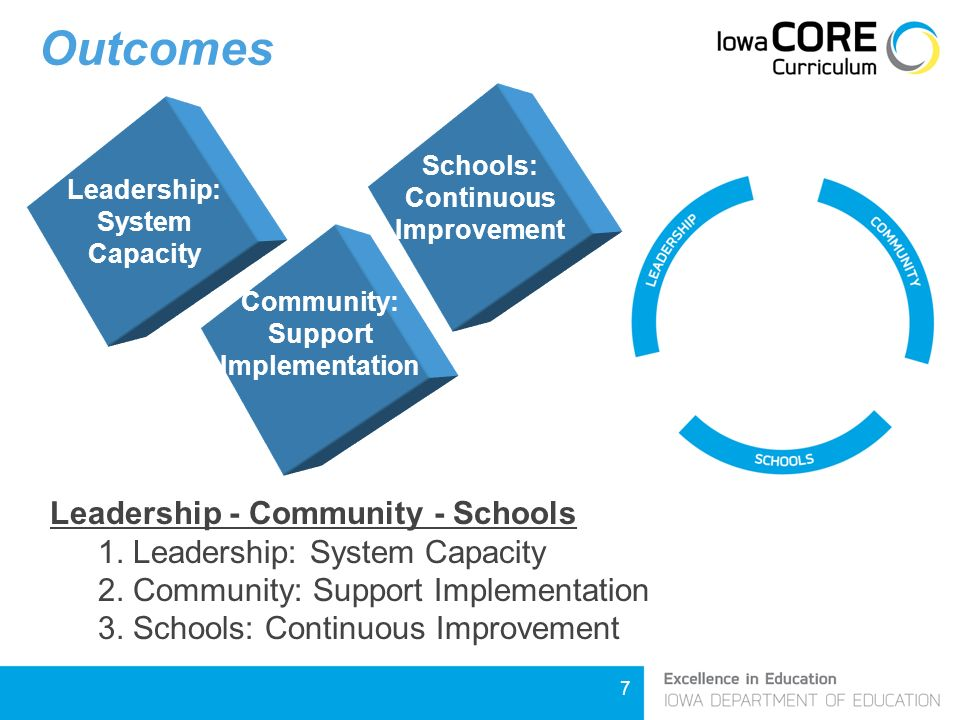 7 Outcomes Community: Support Implementation Professional Development Leadership: System Capacity Leadership - Community - Schools 1.
