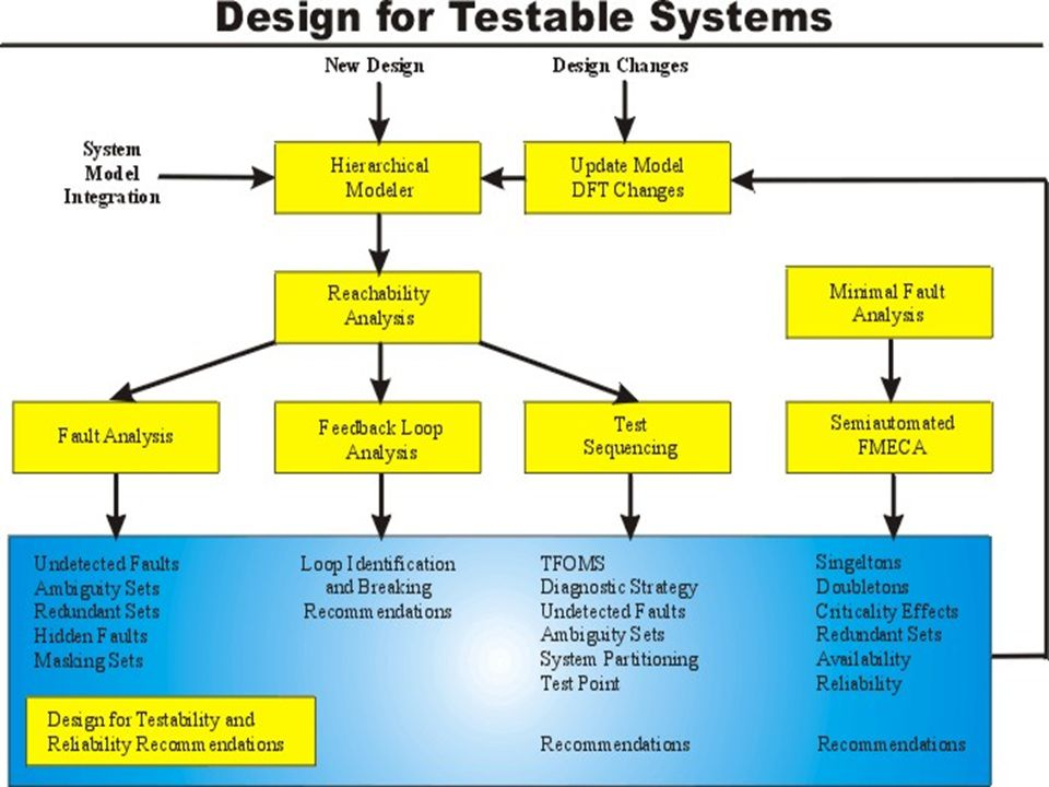 Mpd 575 Design For Testability Ppt Download