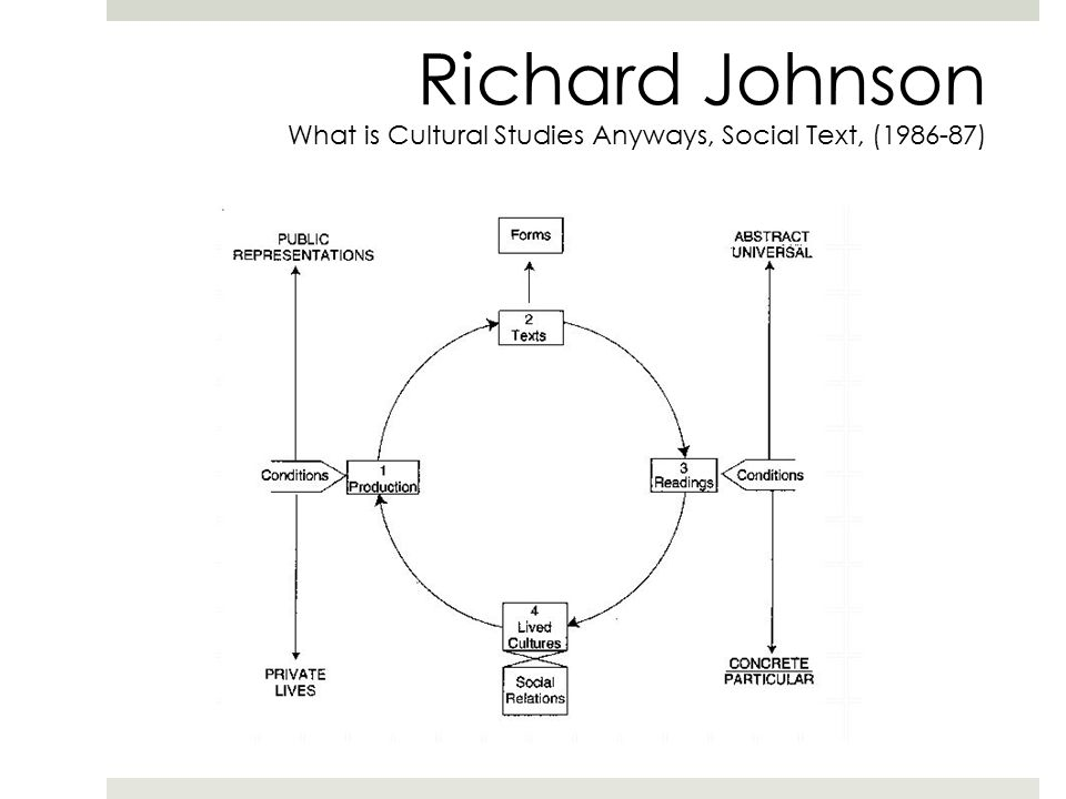 What Is Cultural Studies Anyway?