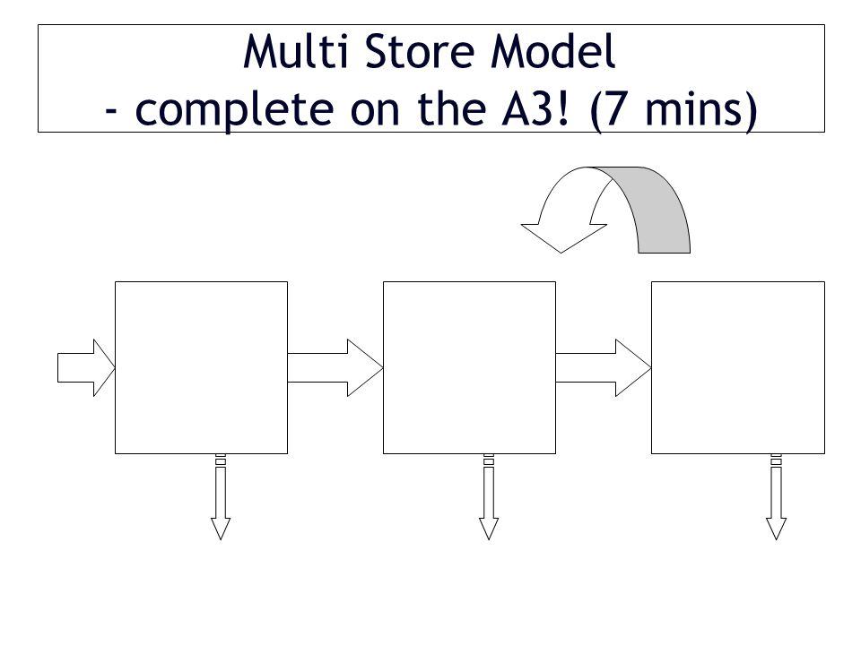 Multi Store Model - complete on the A3! (7 mins)
